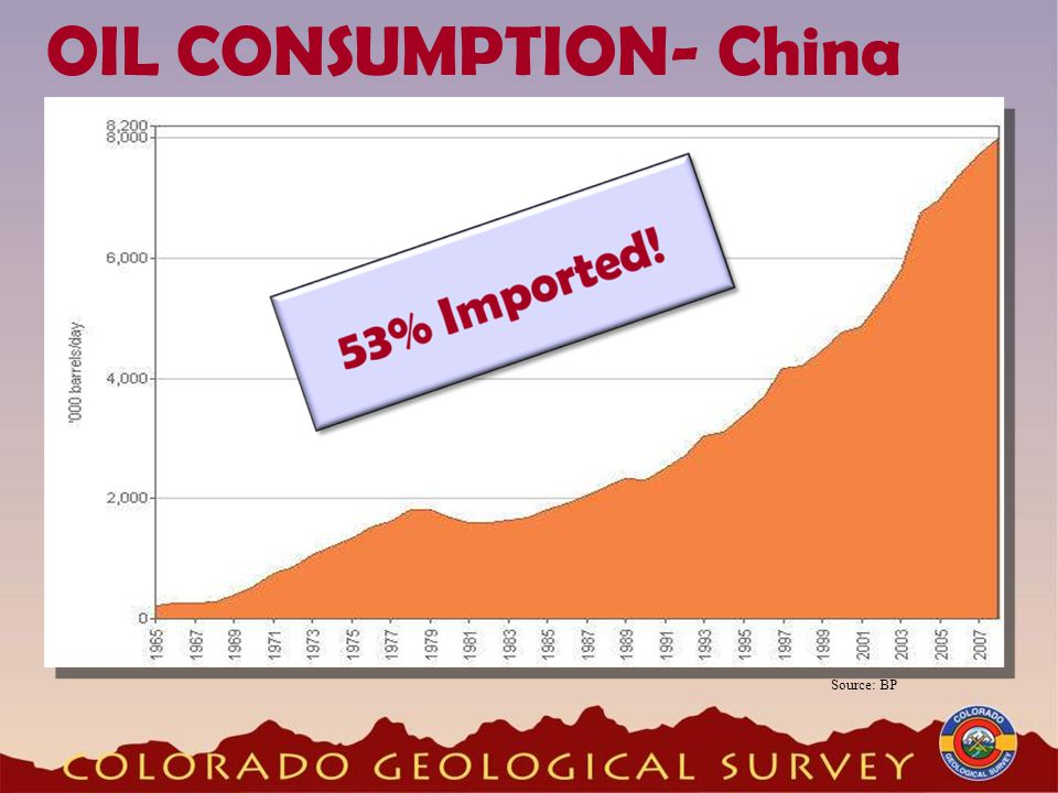 OIL CONSUMPTION- China Source: BP