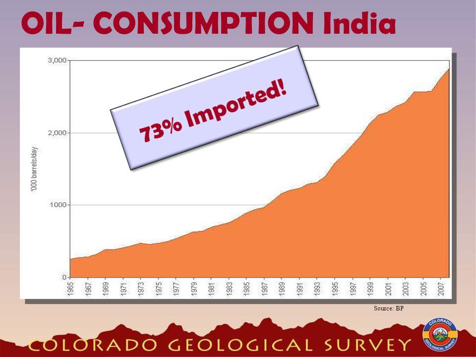 OIL- CONSUMPTION India Source: BP