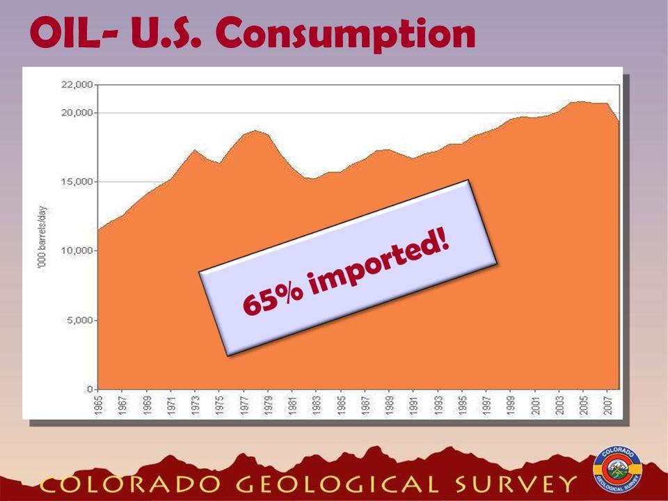 OIL- U.S. Consumption