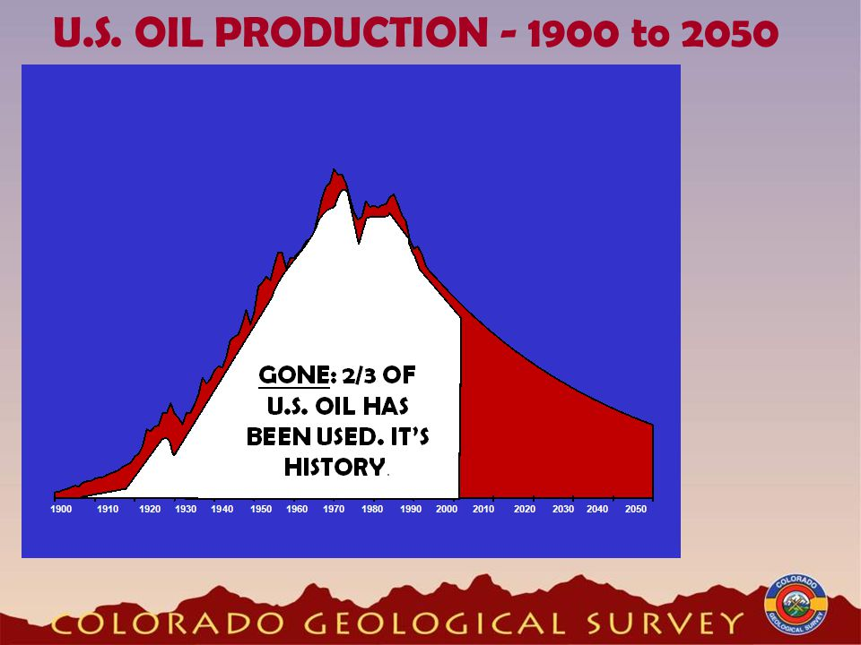 U.S. OIL PRODUCTION - 1900 to 2050