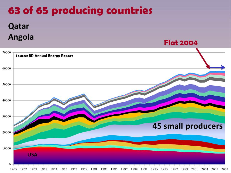 45 small producers USA Qatar Angola 63 of 65 producing countries Flat 2004 Source: BP Annual Energy Report