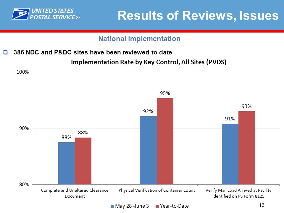 ® 13 Results of Reviews, Issues  386 NDC and P&DC sites have been reviewed to date National Implementation