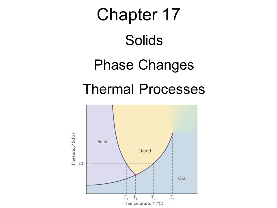 Chapter 17 Solids Phase Changes Thermal Processes