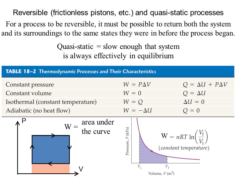 Reversible (frictionless pistons, etc.) and quasi-static processes For a process to be reversible, it must be possible to return both the system and its surroundings to the same states they were in before the process began.