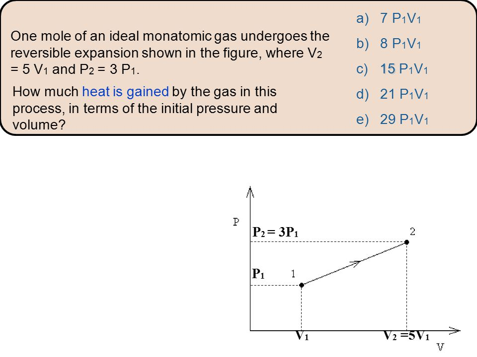 How much heat is gained by the gas in this process, in terms of the initial pressure and volume.