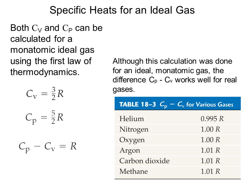 Specific Heats for an Ideal Gas Although this calculation was done for an ideal, monatomic gas, the difference C p - C v works well for real gases.