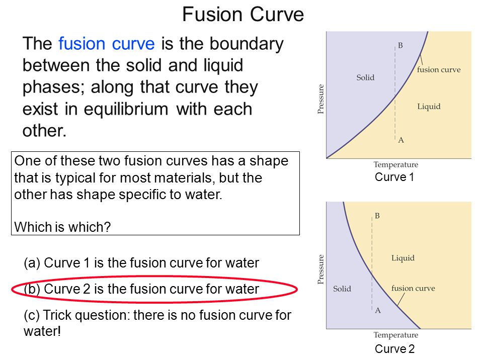 Fusion curve for water Ice melts under pressure! This is how an ice skate works