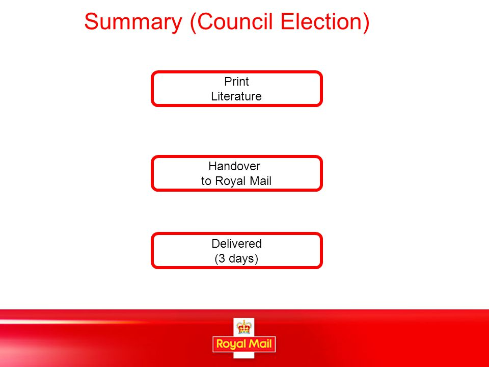 Summary (Council Election) Print Literature Delivered (3 days) Handover to Royal Mail