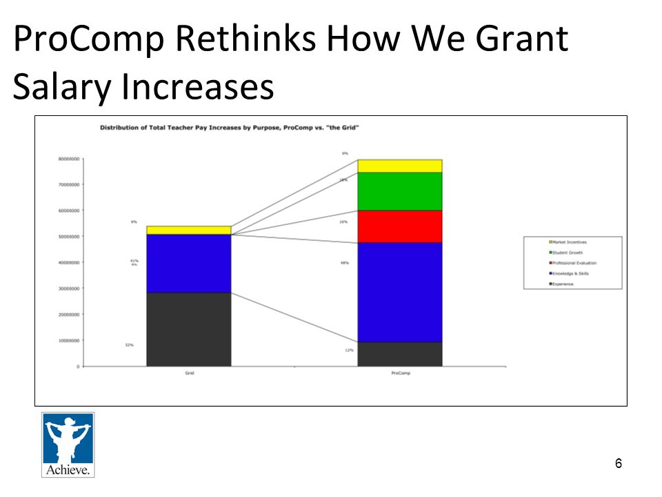 6 ProComp Rethinks How We Grant Salary Increases