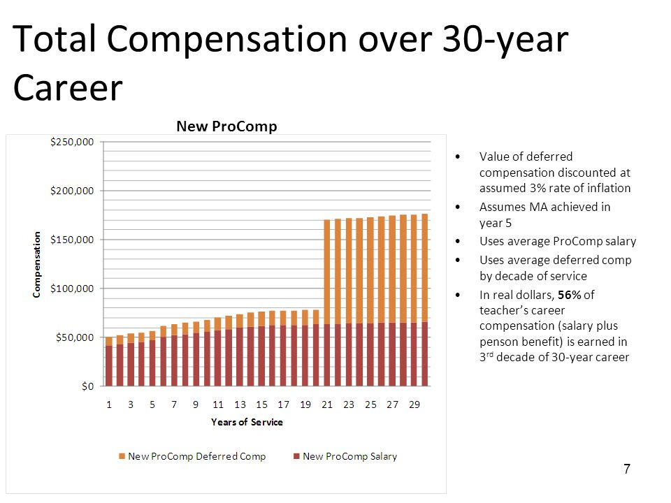 Total Compensation over 30-year Career Value of deferred compensation discounted at assumed 3% rate of inflation Assumes MA achieved in year 5 Uses average ProComp salary Uses average deferred comp by decade of service In real dollars, 56% of teacher's career compensation (salary plus penson benefit) is earned in 3 rd decade of 30-year career 7 New ProComp