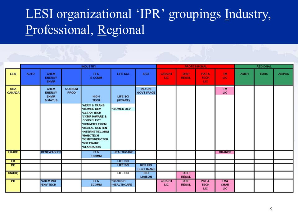 5 LESI organizational 'IPR' groupings Industry, Professional, Regional