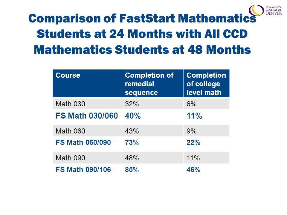 Comparison of FastStart Mathematics Students at 24 Months with All CCD Mathematics Students at 48 Months CourseCompletion of remedial sequence Completion of college level math Math 03032%6% FS Math 030/06040%11% Math 06043%9% FS Math 060/09073%22% Math 09048%11% FS Math 090/10685%46%