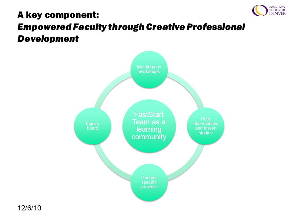 A key component: Empowered Faculty through Creative Professional Development FastStart Team as a learning community Meetings as workshops Peer observations and lesson studies Content specific projects Inquiry board 12/6/10