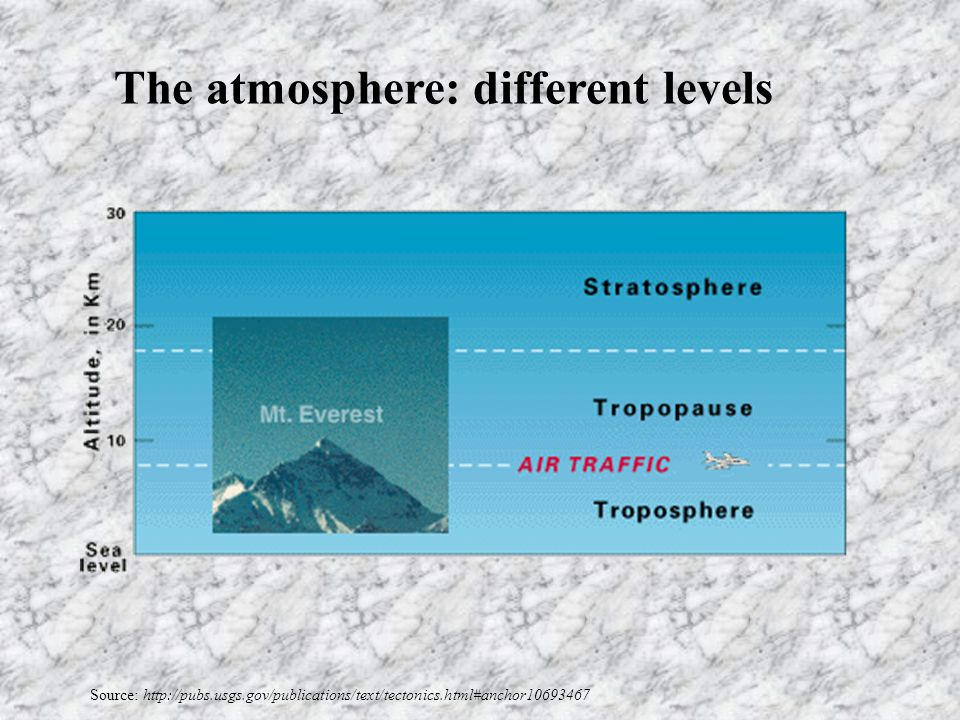 Source: http://pubs.usgs.gov/publications/text/tectonics.html#anchor10693467 The atmosphere: different levels