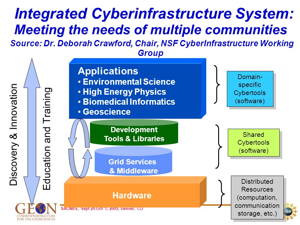 SACNAS, Sept 29-Oct 1, 2005, Denver, CO Hardware Integrated Cyberinfrastructure System: Meeting the needs of multiple communities Source: Dr.