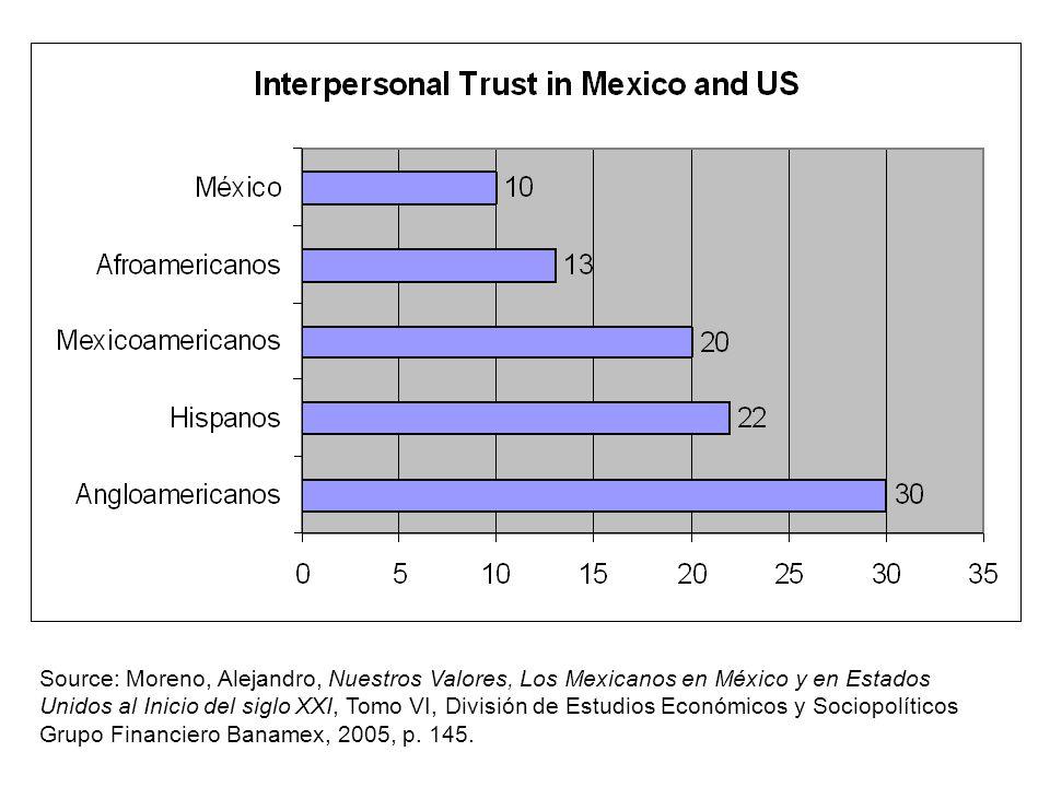 Source: Moreno, Alejandro, Nuestros Valores, Los Mexicanos en México y en Estados Unidos al Inicio del siglo XXI, Tomo VI, División de Estudios Económ
