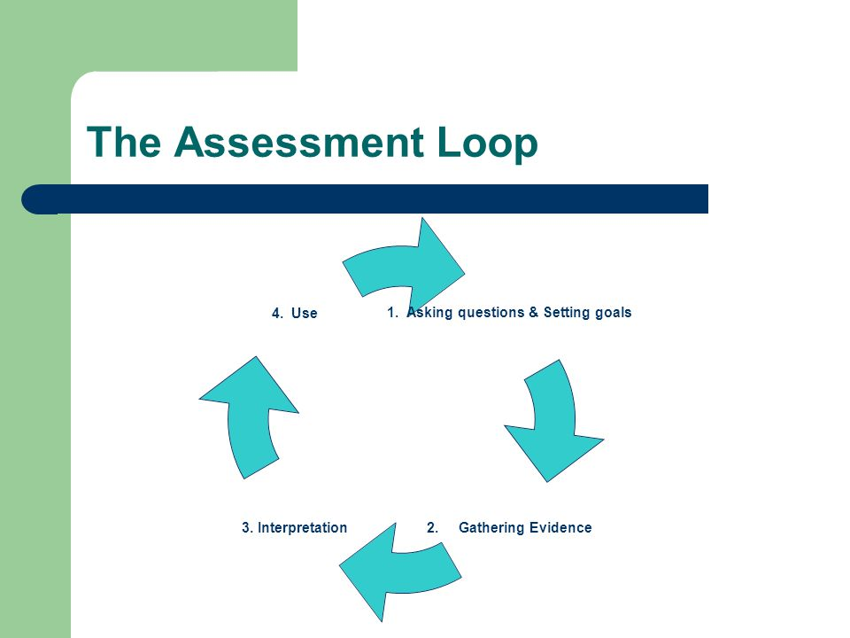 The Assessment Loop 1. Asking questions & Setting goals 1.Gathering Evidence 3.