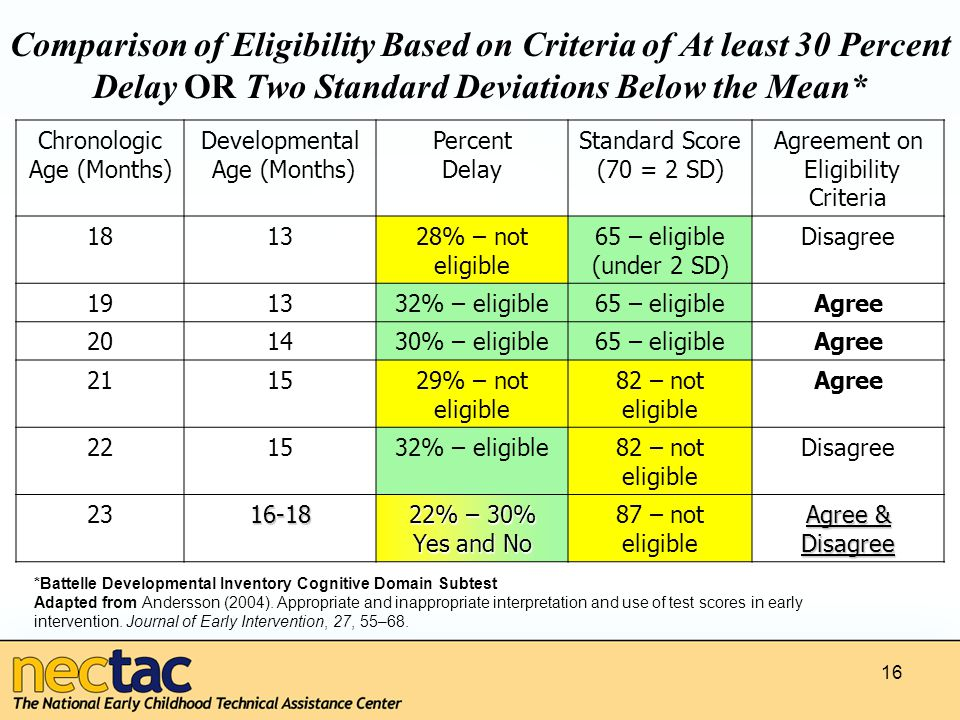 16 Comparison of Eligibility Based on Criteria of At least 30 Percent Delay OR Two Standard Deviations Below the Mean* Chronologic Age (Months) Developmental Age (Months) Percent Delay Standard Score (70 = 2 SD) Agreement on Eligibility Criteria 181328% – not eligible 65 – eligible (under 2 SD) Disagree 191332% – eligible65 – eligibleAgree 201430% – eligible65 – eligibleAgree 211529% – not eligible 82 – not eligible Agree 221532% – eligible82 – not eligible Disagree 2316-18 22% – 30% Yes and No 87 – not eligible Agree & Disagree *Battelle Developmental Inventory Cognitive Domain Subtest Adapted from Andersson (2004).