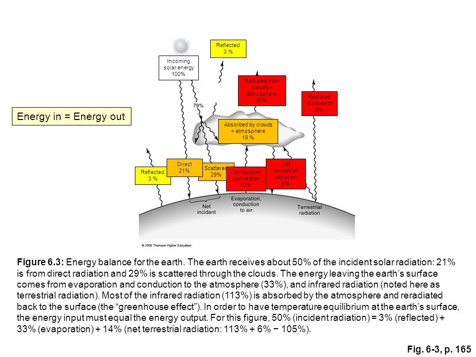 Fig.6-3, p. 165 Figure 6.3: Energy balance for the earth.