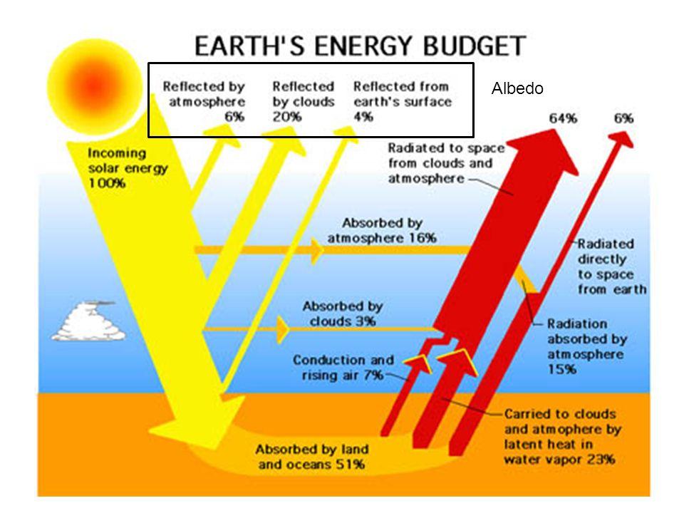 Characteristics of Incident Solar Radiation Albedo