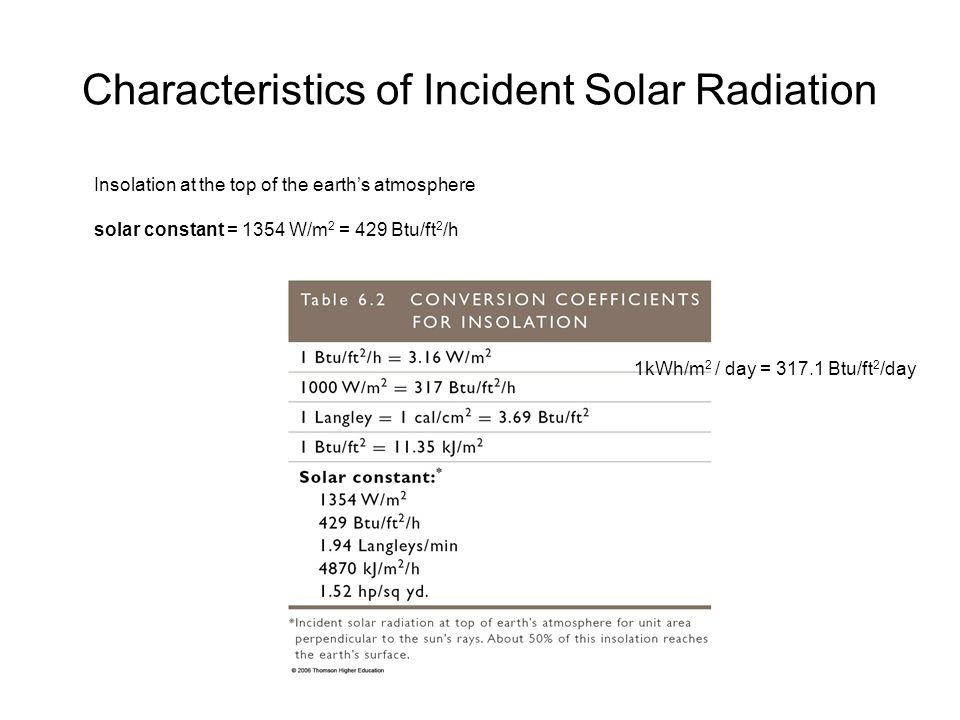 Characteristics of Incident Solar Radiation Insolation at the top of the earth's atmosphere solar constant = 1354 W/m 2 = 429 Btu/ft 2 /h 1kWh/m 2 / d