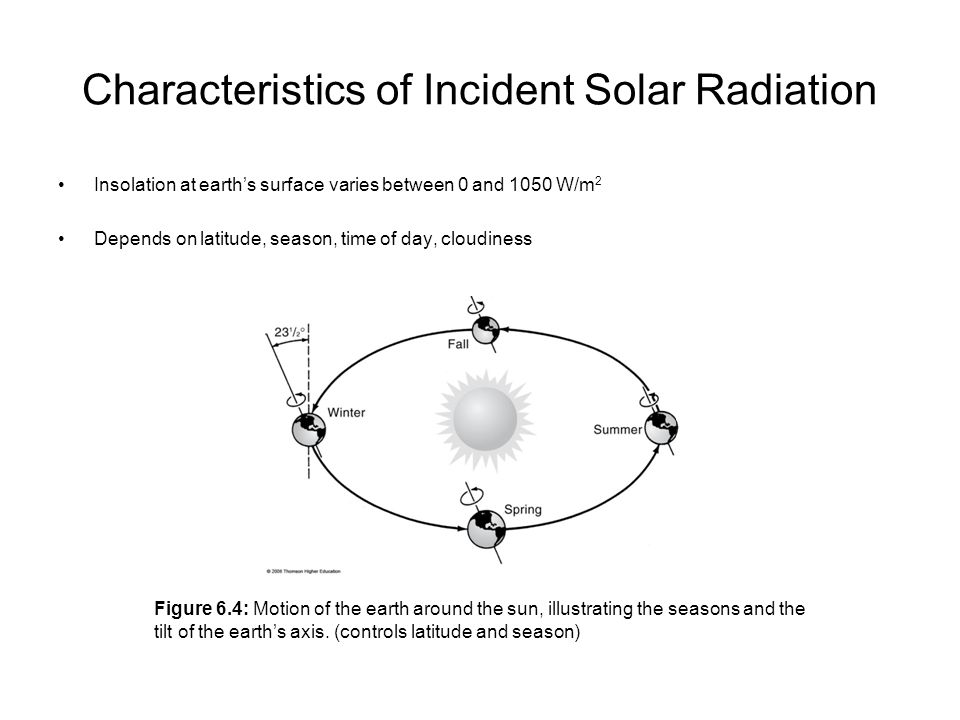 Characteristics of Incident Solar Radiation Insolation at earth's surface varies between 0 and 1050 W/m 2 Depends on latitude, season, time of day, cl