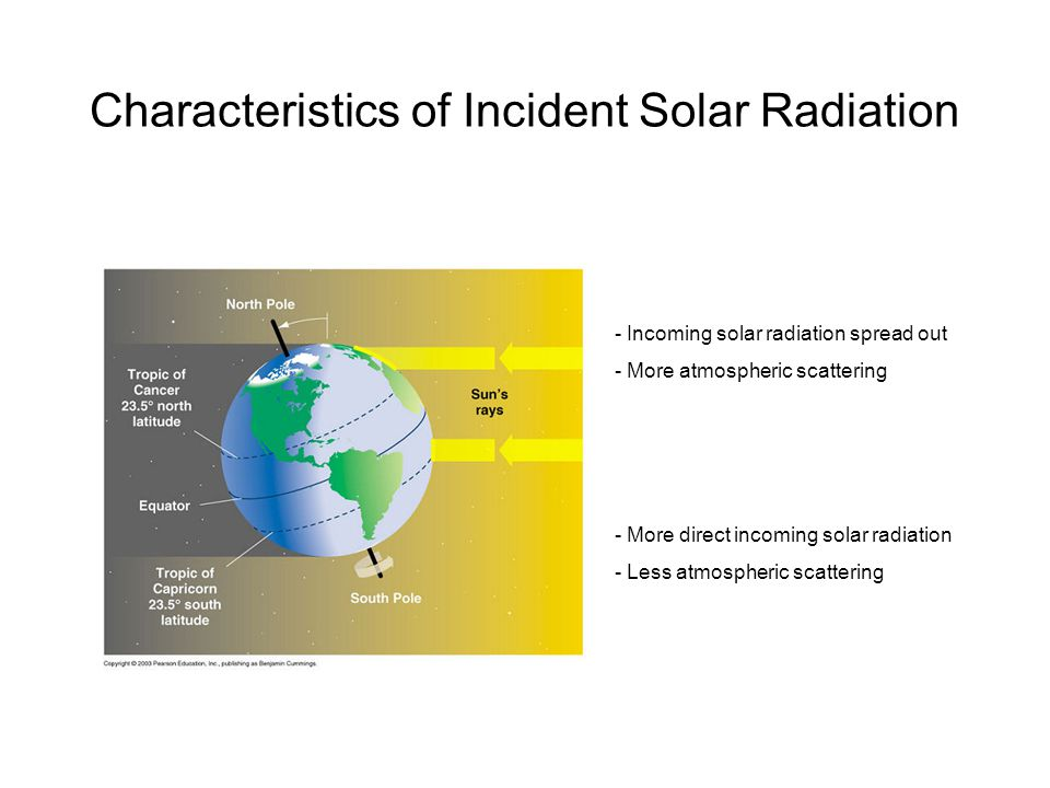 Characteristics of Incident Solar Radiation - Incoming solar radiation spread out - More atmospheric scattering - More direct incoming solar radiation - Less atmospheric scattering