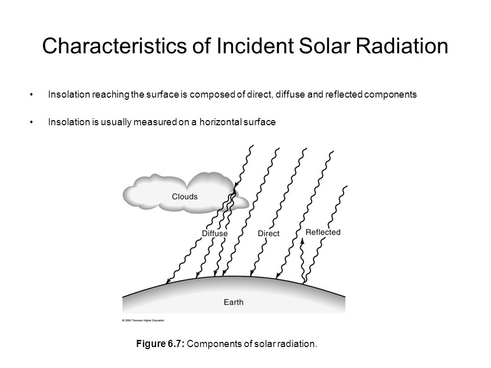 Characteristics of Incident Solar Radiation Insolation reaching the surface is composed of direct, diffuse and reflected components Insolation is usually measured on a horizontal surface Figure 6.7: Components of solar radiation.