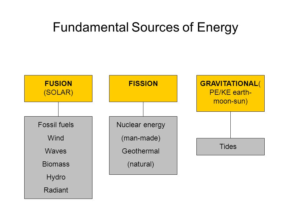 Fundamental Sources of Energy FUSION (SOLAR) FISSIONGRAVITATIONAL( PE/KE earth- moon-sun) Fossil fuels Wind Waves Biomass Hydro Radiant Nuclear energy (man-made) Geothermal (natural) Tides