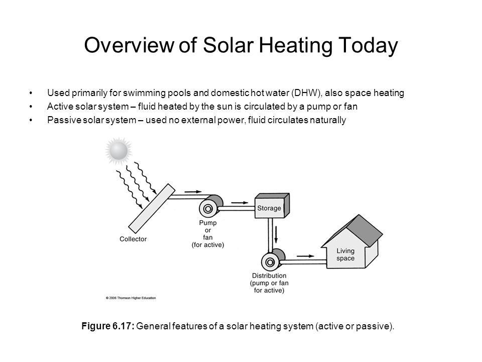 Overview of Solar Heating Today Used primarily for swimming pools and domestic hot water (DHW), also space heating Active solar system – fluid heated by the sun is circulated by a pump or fan Passive solar system – used no external power, fluid circulates naturally Figure 6.17: General features of a solar heating system (active or passive).