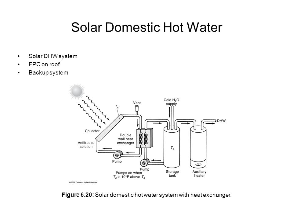 Solar Domestic Hot Water Solar DHW system FPC on roof Backup system Figure 6.20: Solar domestic hot water system with heat exchanger.
