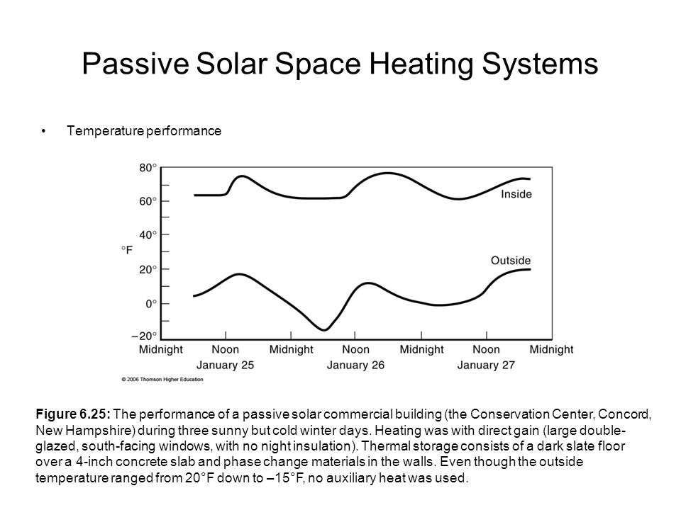 Passive Solar Space Heating Systems Temperature performance Figure 6.25: The performance of a passive solar commercial building (the Conservation Cent