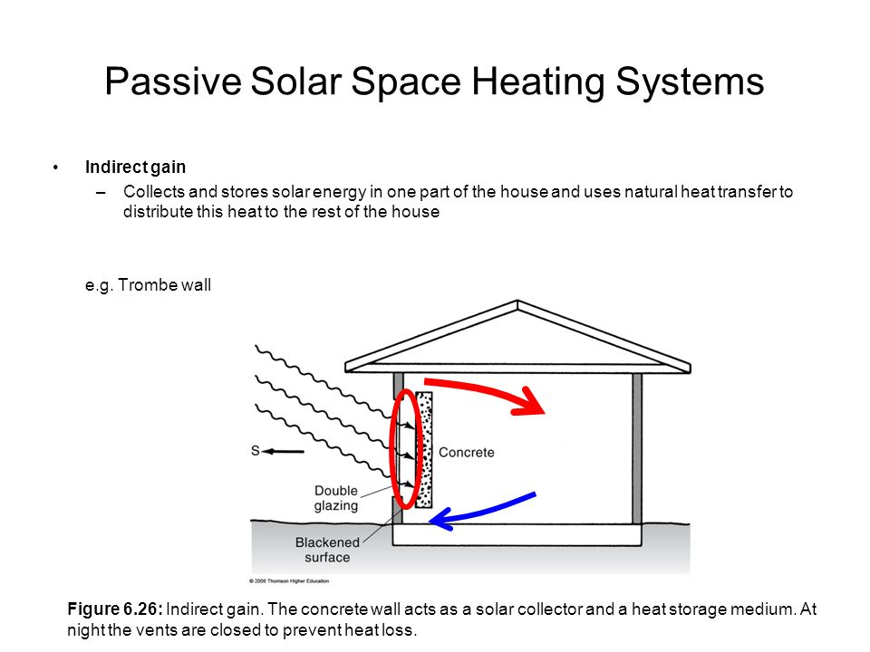 Passive Solar Space Heating Systems Indirect gain –Collects and stores solar energy in one part of the house and uses natural heat transfer to distrib