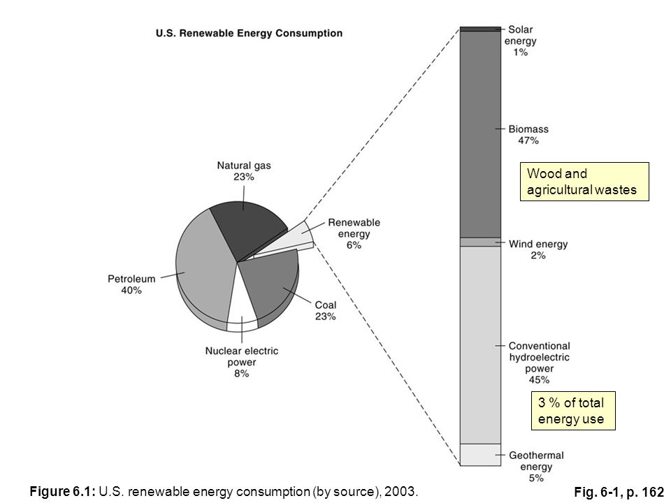 Fig.6-1, p. 162 3 % of total energy use Wood and agricultural wastes Figure 6.1: U.S.