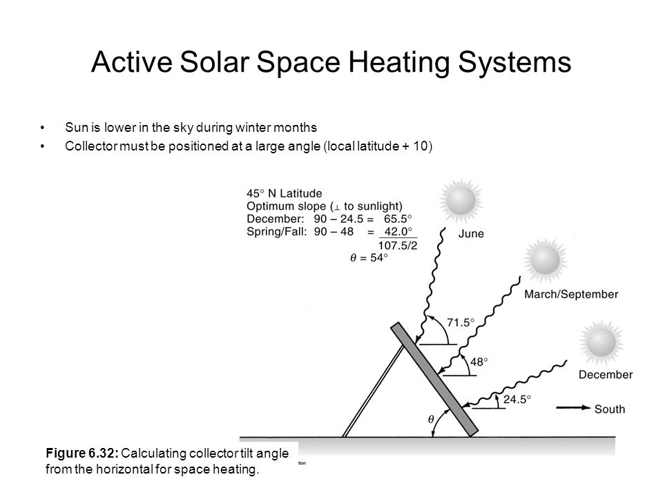 Active Solar Space Heating Systems Sun is lower in the sky during winter months Collector must be positioned at a large angle (local latitude + 10) Fi