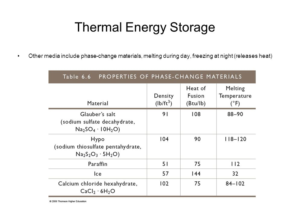 Thermal Energy Storage Other media include phase-change materials, melting during day, freezing at night (releases heat)