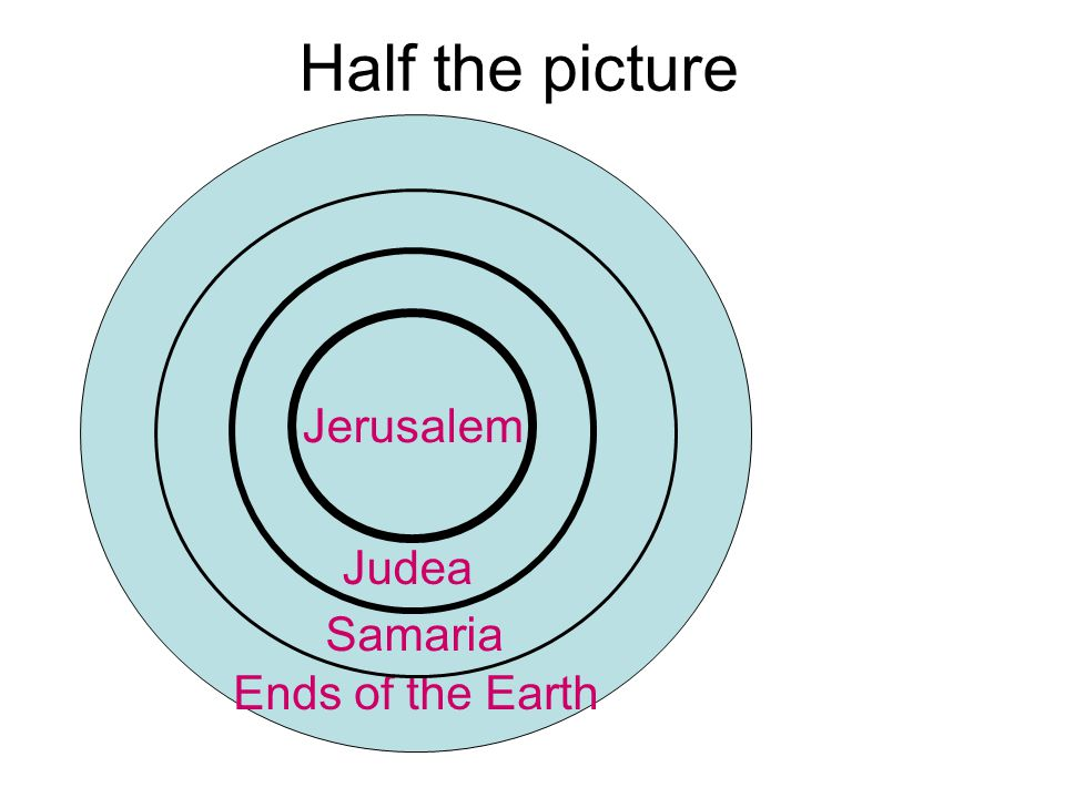 Ends of the Earth Samaria Judea Half the picture Jerusalem