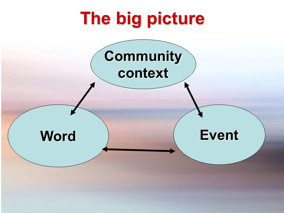 Communitycontext WordEvent The big picture