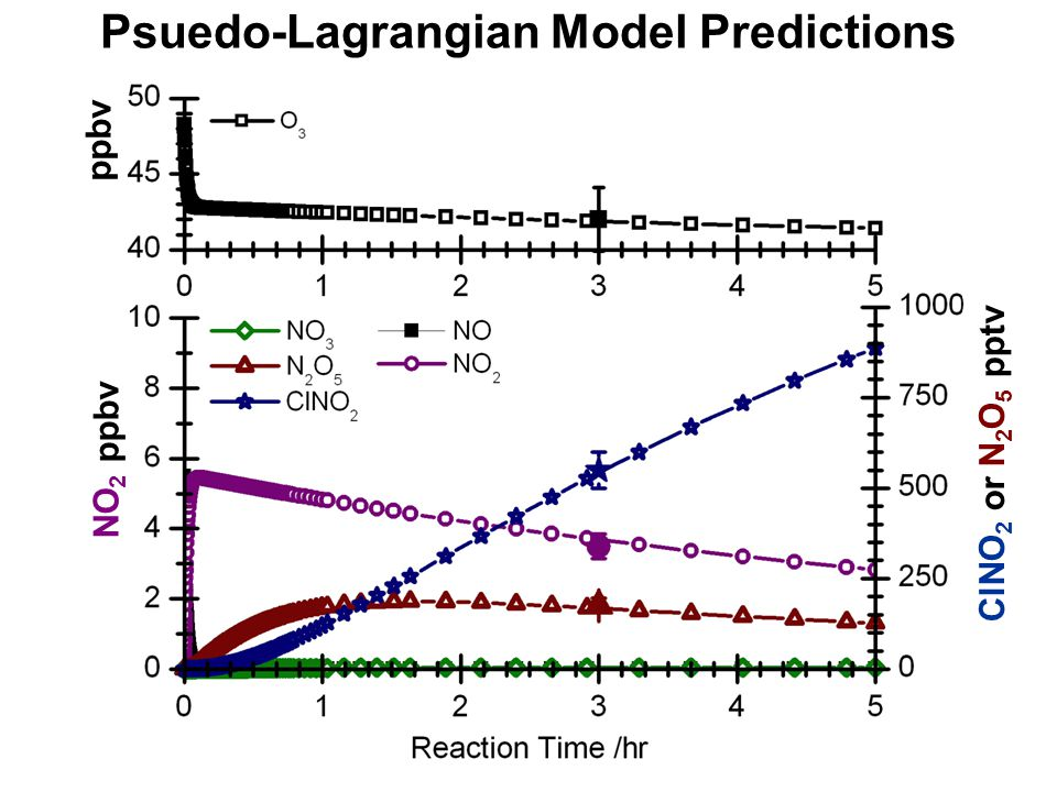 Psuedo-Lagrangian Model Predictions ppbv NO 2 ppbv ClNO 2 or N 2 O 5 pptv