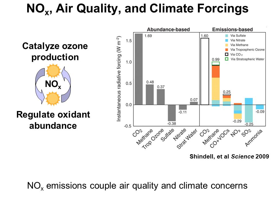 NO x, Air Quality, and Climate Forcings Catalyze ozone production Regulate oxidant abundance Shindell, et al Science 2009 NO x NO x emissions couple air quality and climate concerns