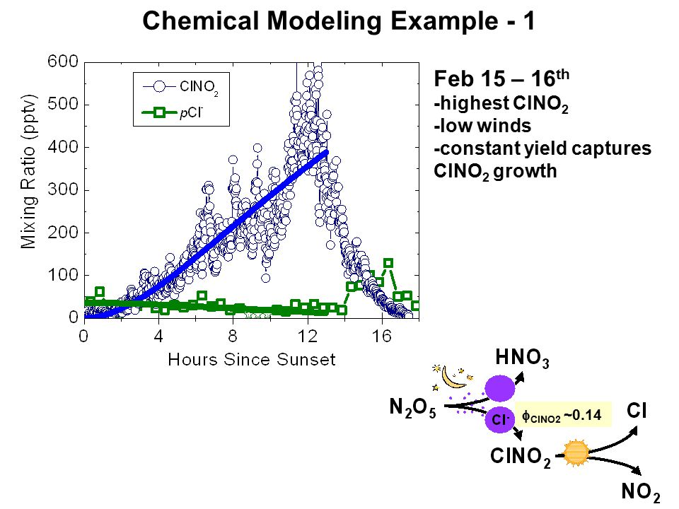 Chemical Modeling Example - 1  ClNO2 ~0.14 Feb 15 – 16 th -highest ClNO 2 -low winds -constant yield captures ClNO 2 growth