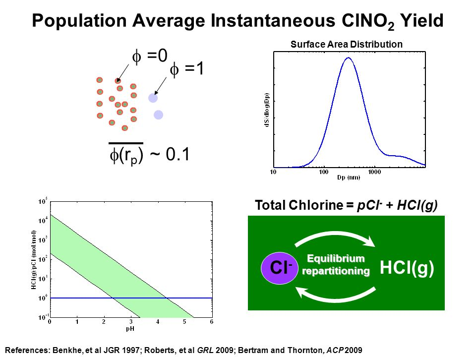 ClNO 2 as a Cl Atom Source Erickson et al 1996  0.06 Tg Cl yr -1 (MBL only) Osthoff et al 2008  3.2 Tg Cl yr -1 (Coastal and MBL only) Bottom up global Cl atom source from ClNO 2 Top-down global Cl atom source Allan, et al 2004  22 - 35 Tg Cl yr -1 Platt, et al 2004  ~ 35 Tg Cl yr -1 Bottom up local Cl atom source from ClNO 2 Pechtl and von Glasow: ClNO 2 < 50 ppt in Long Island Sound (during June)