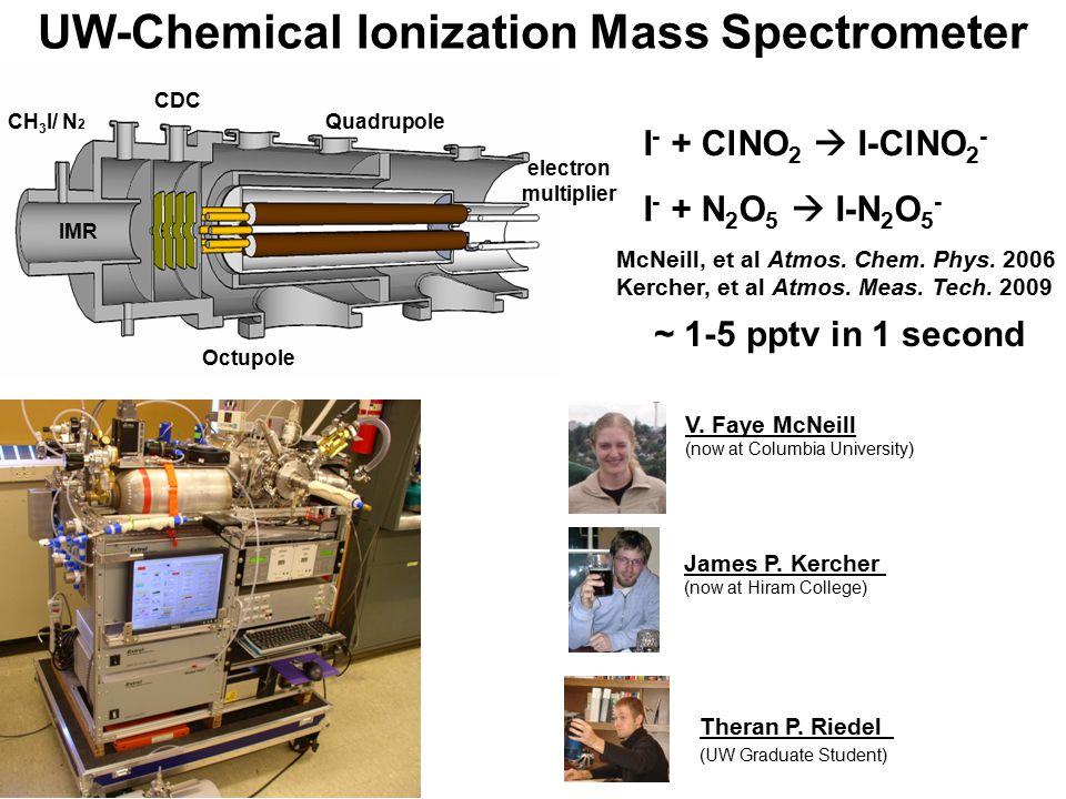 UW-Chemical Ionization Mass Spectrometer CDC Octupole Quadrupole electron multiplier CH 3 I/ N 2 IMR I - + ClNO 2  I-ClNO 2 - I - + N 2 O 5  I-N 2 O