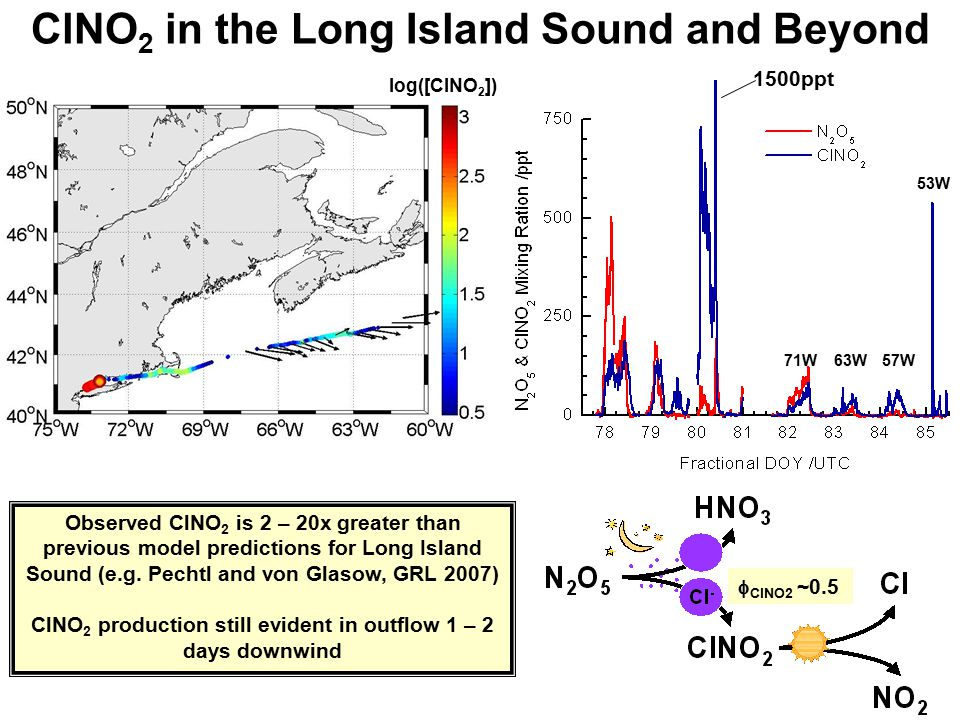 ClNO 2 in the Long Island Sound and Beyond log([ClNO 2 ]) 53W 57W63W71W 1500ppt Observed ClNO 2 is 2 – 20x greater than previous model predictions for Long Island Sound (e.g.