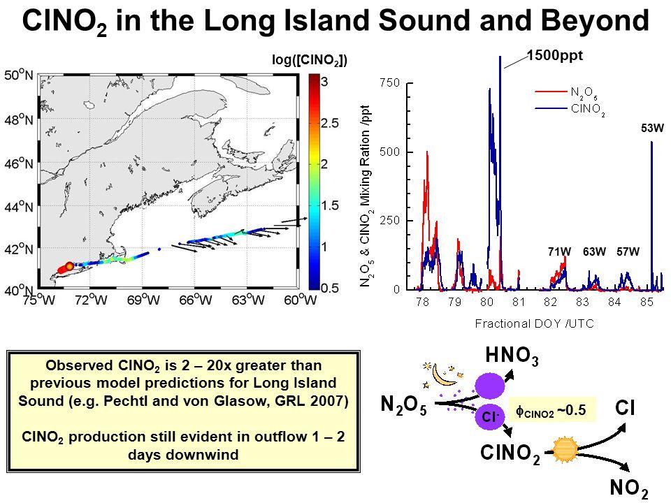 Psuedo-Lagrangian Model Predictions ppbv NO 2 ppbv ClNO 2 or N 2 O 5 pptv