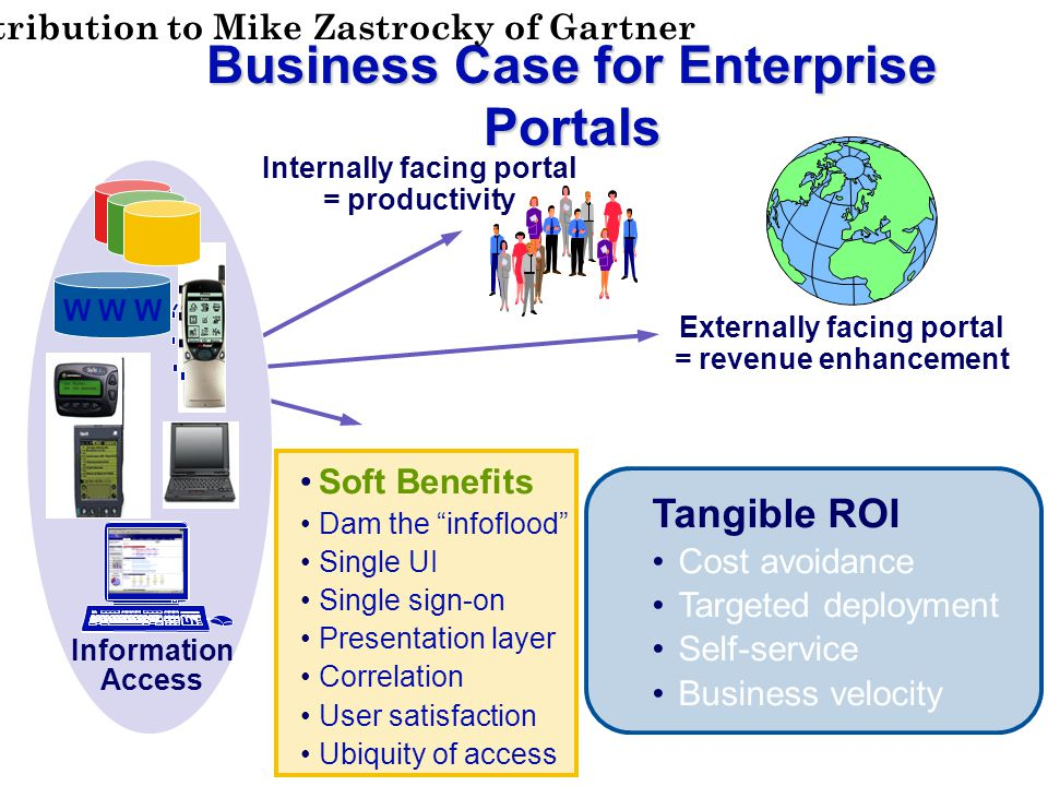Business Case for Enterprise Portals Information Access Internally facing portal = productivity Externally facing portal = revenue enhancement Soft Benefits Dam the infoflood Single UI Single sign-on Presentation layer Correlation User satisfaction Ubiquity of access W W W Tangible ROI Cost avoidance Targeted deployment Self-service Business velocity Attribution to Mike Zastrocky of Gartner
