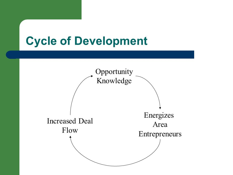 Opportunity Knowledge Energizes Area Entrepreneurs Increased Deal Flow Cycle of Development