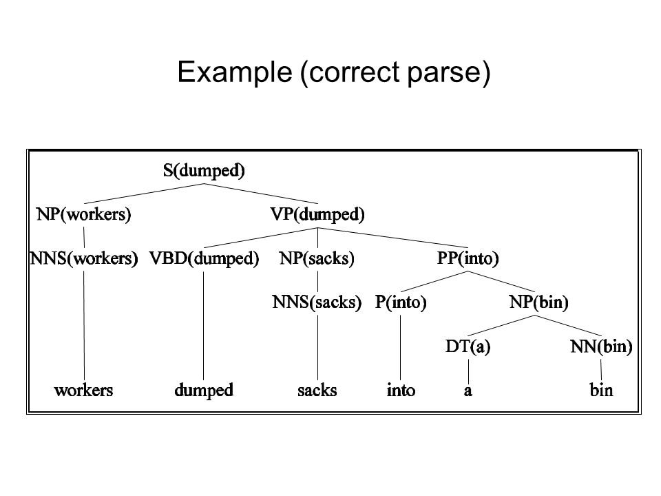 Example (correct parse)