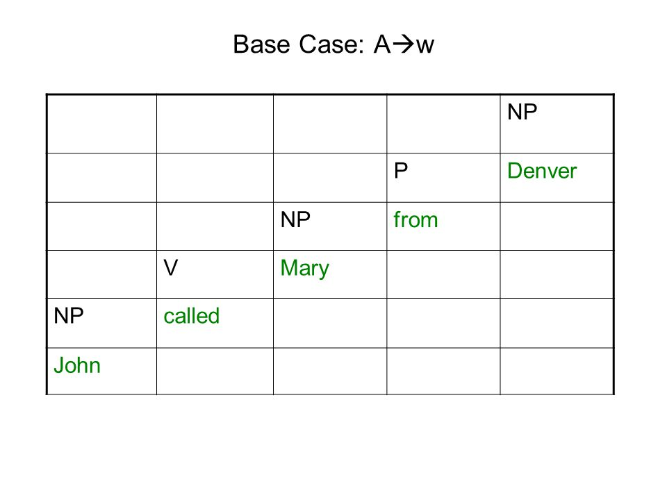 Base Case: A  w NP PDenver NPfrom VMary NPcalled John