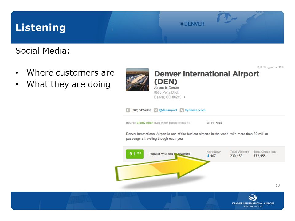 Listening Social Media: Where customers are What they are doing 13